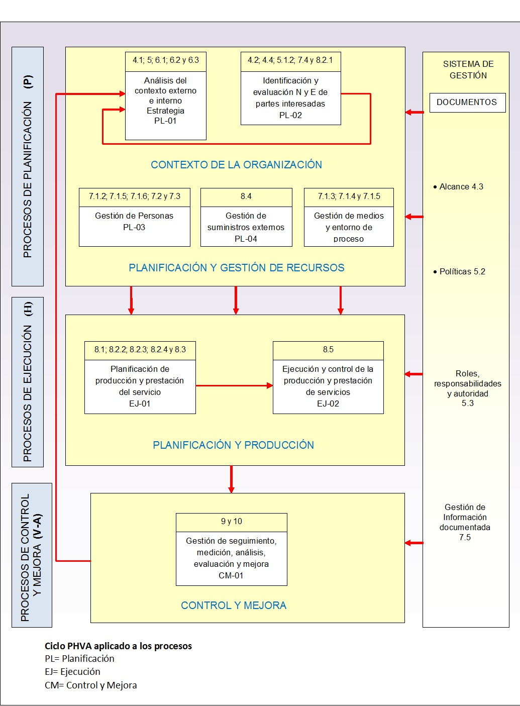 ISO 9001:2015 diseño innovador del sistema de gestión de calidad ...